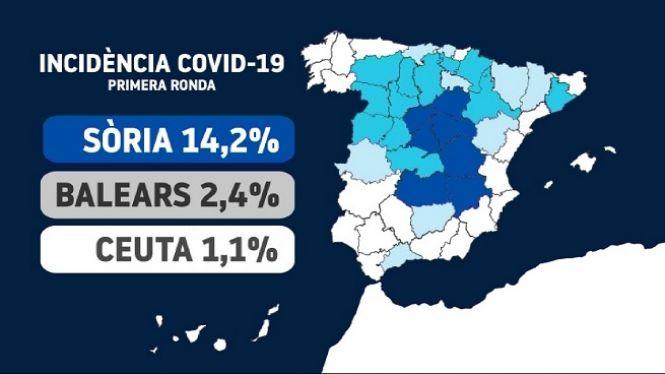 El+2%2C4%2525+de+la+poblaci%C3%B3+balear+t%C3%A9+anticossos+de+la+Covid-19