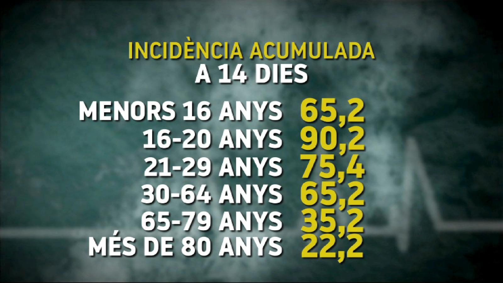 Repunt+en+la+pressi%C3%B3+hospital%C3%A0ria+i+canvi+en+els+ingressos%3A+%E2%80%9CCada+vegada+hi+ha+m%C3%A9s+joves+a+les+UCIS%E2%80%9D