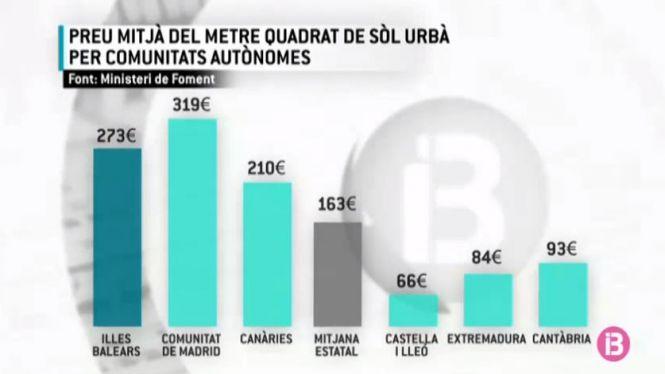 Les+Balears%2C+la+segona+Comunitat+on+m%C3%A9s+car+%C3%A9s+comprar+una+casa