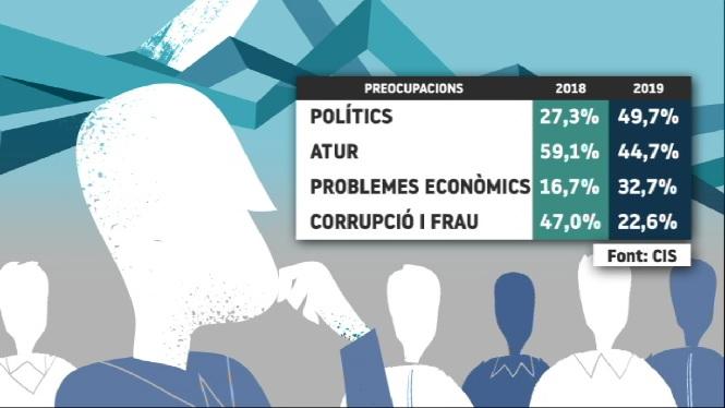 Els+pol%C3%ADtics+i+la+pol%C3%ADtica+s%C3%B3n+el+que+m%C3%A9s+preocupa+als+ciutadans+de+les+Balears