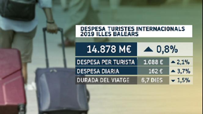 Baixa+l%27arribada+de+turistes+durant+el+2019+per%C3%B2+puja+la+despesa