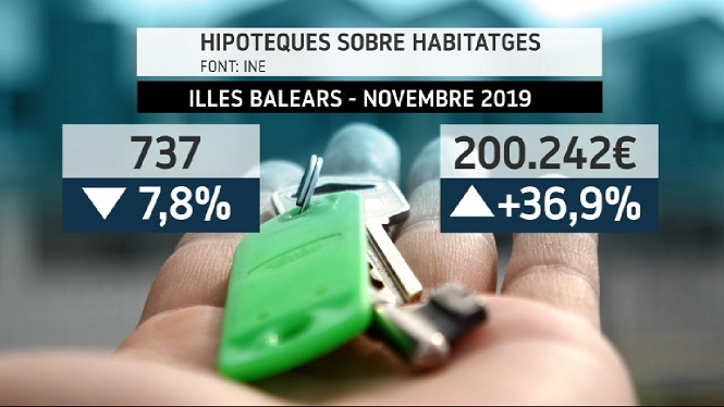 Davalla+el+nombre+d%27hipoteques+signades+el+mes+de+novembre+a+les+Illes