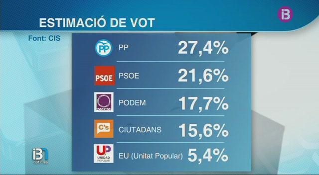 Segons+el+CIS%2C+el+PP+tornaria+a+guanyar+les+eleccions%2C+i+el+PSOE+es+mantendria+com+a+segona+for%C3%A7a