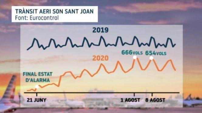 Son+Sant+Joan%2C+tercer+aeroport+amb+m%C3%A9s+tr%C3%A0nsit+de+la+Uni%C3%B3+Europea+el+passat+diumenge