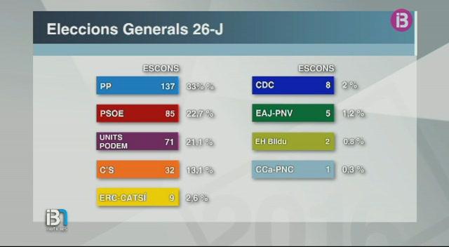 El+Partit+Popular+ha+estat+l%27%C3%BAnica+formaci%C3%B3+que+ha+millorat+el+resultat