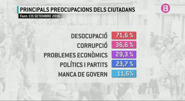 La+manca+de+Govern+%C3%A9s+una+de+les+principals+preocupacions+dels+espanyols