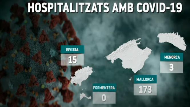 Mallorca+aglutina+el+90+per+cent+dels+malalts+als+hospitals