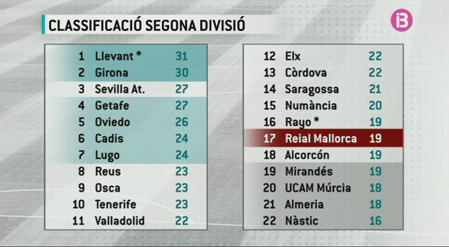 El+Mallorca+en+puntuaci%C3%B3+de+descens