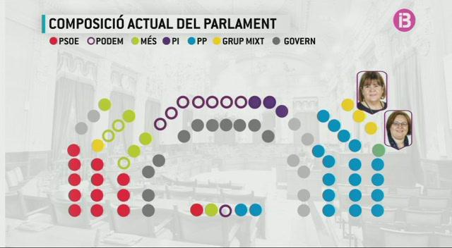 El+Parlament+estrena+dem%C3%A0+la+nova+ubicaci%C3%B3+dels+diputats+despr%C3%A9s+de+l%27expulsi%C3%B3+de+Huertas+i+Seijas+de+Podem