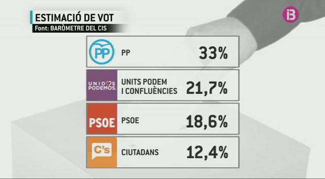 El+PSOE+%C3%A9s+l%27%C3%BAnic+partit+que+millora+en+intenci%C3%B3+de+vot