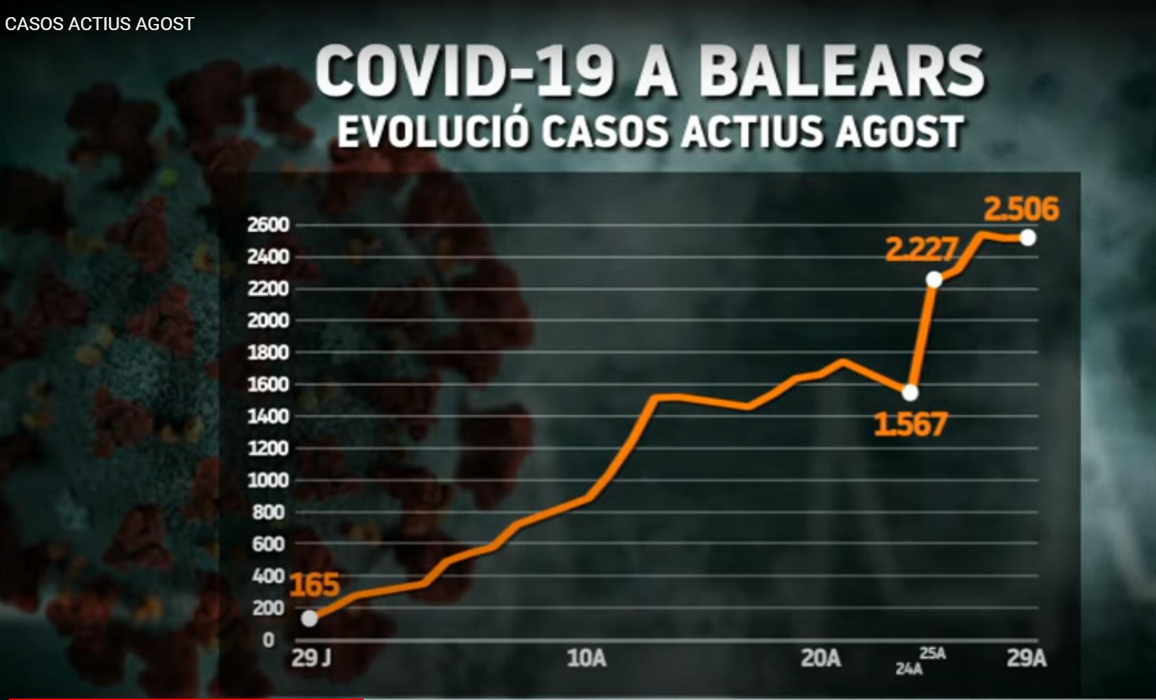 Agost+dispara+els+casos+actius+de+covid-19+a+Balears