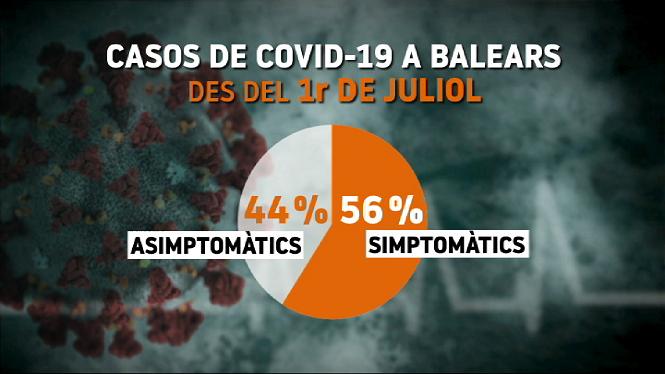 Els+hospitals+p%C3%BAblics+ja+reserven+llits+davant+l%27increment+de+casos+de+Covid-19