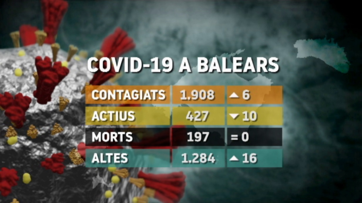 Balears+no+registra+cap+nova+mort+amb+Covid-19