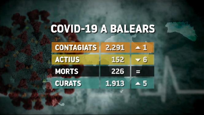 Un+nou+contagi+per+Covid-19+en+les+darreres+hores+a+les+Balears