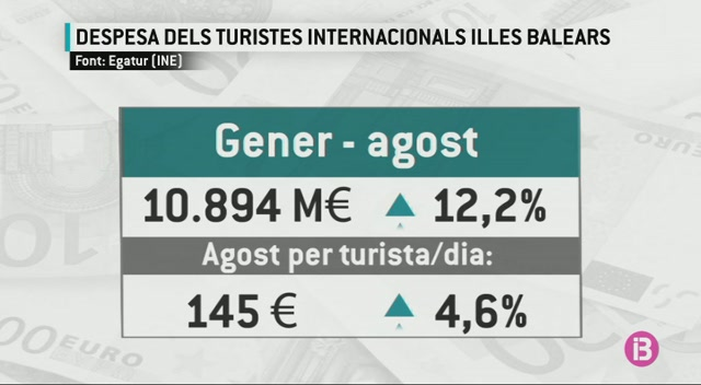 Les+Balears%2C+la+Comunitat+amb+major+pes+en+despesa+tur%C3%ADstica+a+l%27agost%3A+24%25+del+total