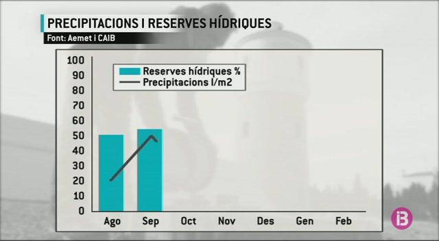 La+pluja+dels+darrers+dies+augmenta+les+reserves+h%C3%ADdriques%2C+per%C3%B2+no+de+manera+immediata