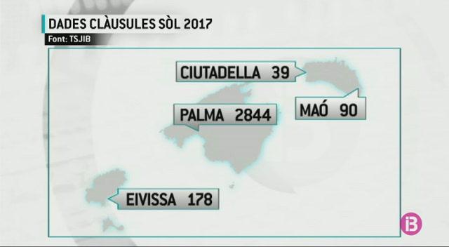 Cl%C3%A0usules+s%C3%B2l%3A+651+den%C3%BAncies+a+Mallorca%2C+des+de+gener