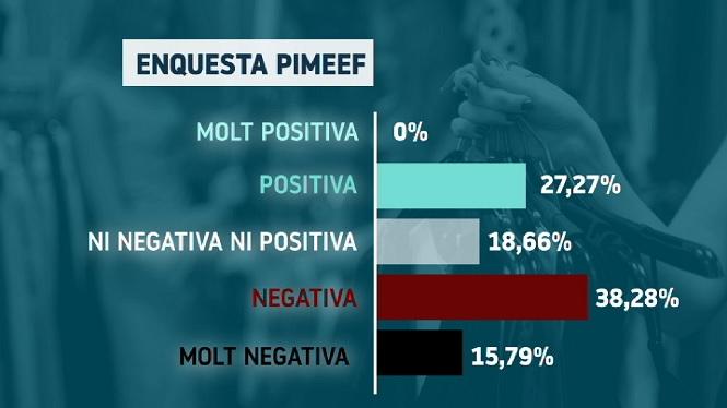 Temporada+dolenta+o+molt+dolenta+pel+87%25+de+socis+de+Pimeef