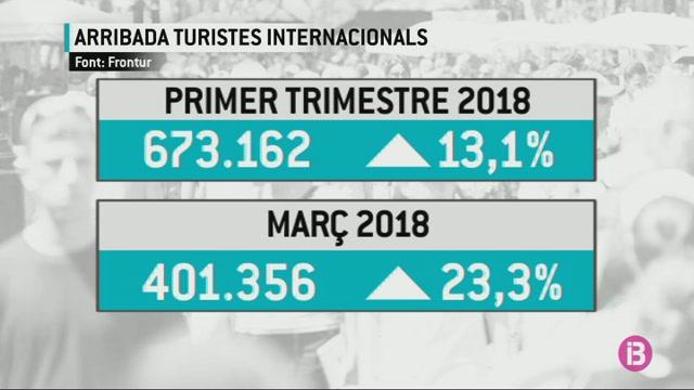 Balears+lidera+l%27increment+de+l%27arribada+de+turistes+internacionals+el+primer+trimestre+de+l%27any