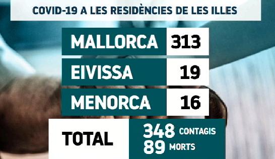Cap+resident+dels+geri%C3%A0trics+contagiat+a+les+Illes+en+aquests+moments