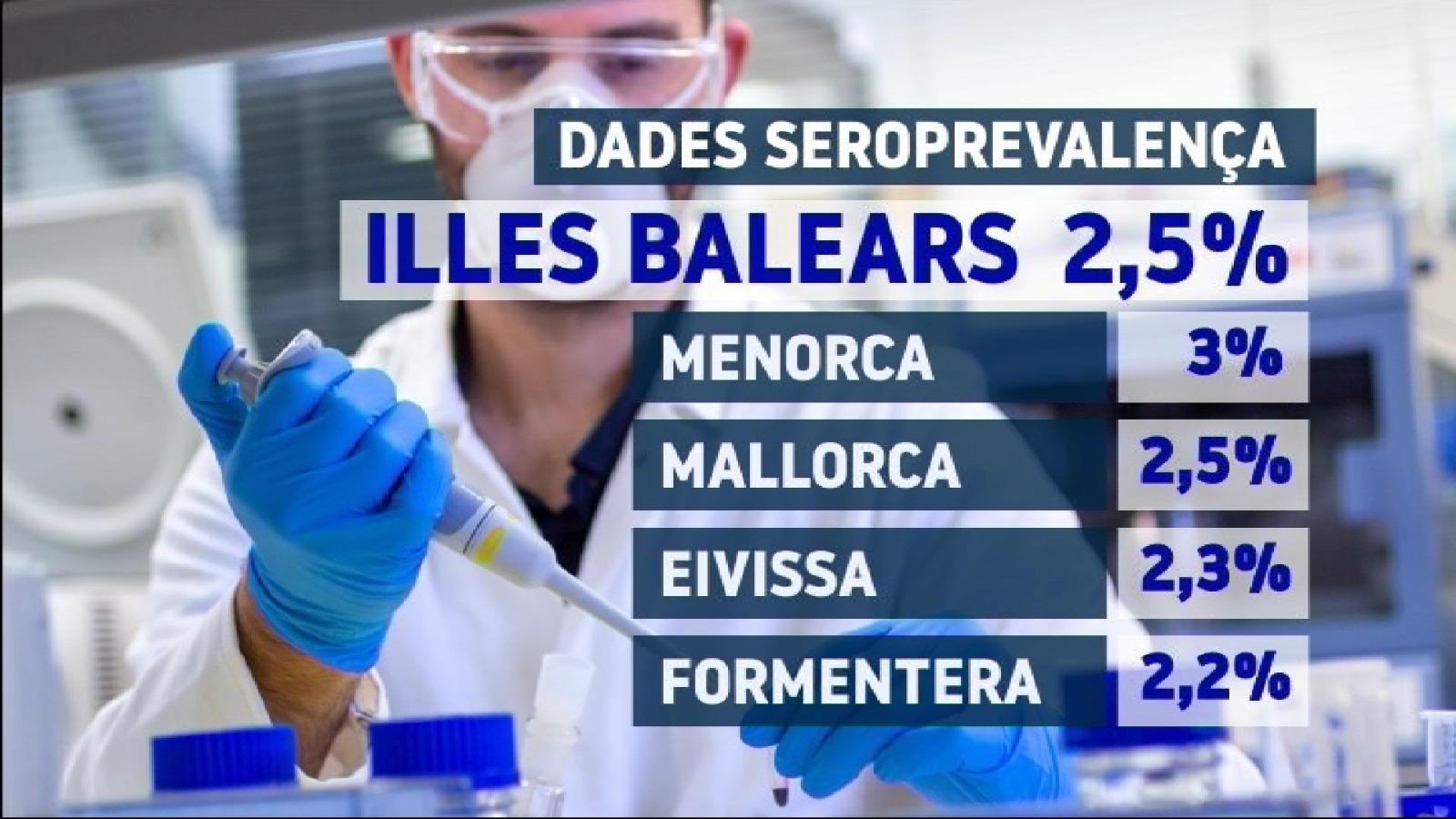 Menorca+%C3%A9s+l%26apos%3Billa+amb+major+prevalen%C3%A7a+de+la+Covid-19%2C+el+3%2525+de+la+poblaci%C3%B3+t%C3%A9+anticossos