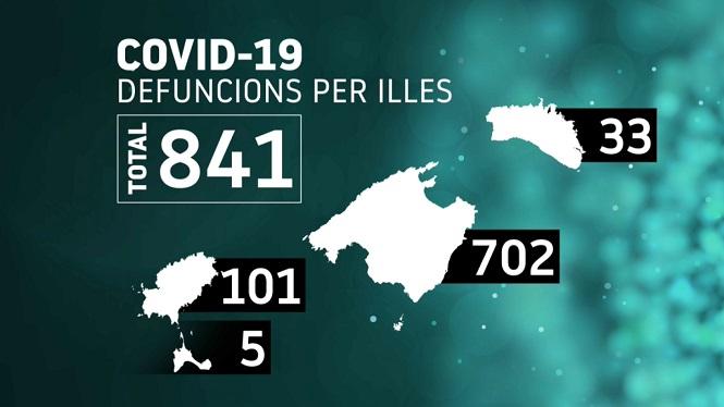 841+persones+han+mort+per+covid+a+les+Illes+des+de+l%26apos%3Binici+de+la+pand%C3%A8mia