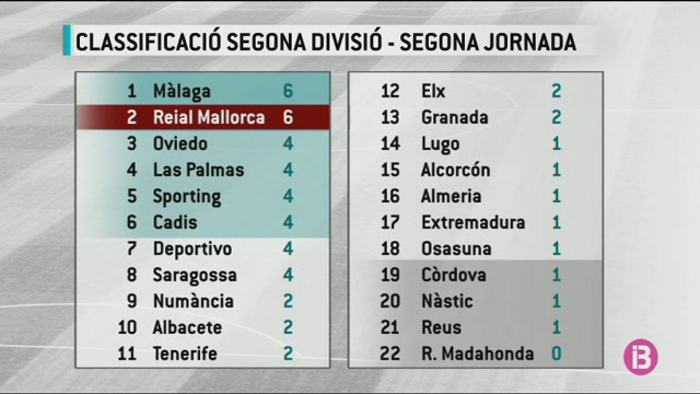 El+Mallorca%2C+segon+amb+dos+partits+i+dues+vict%C3%B2ries