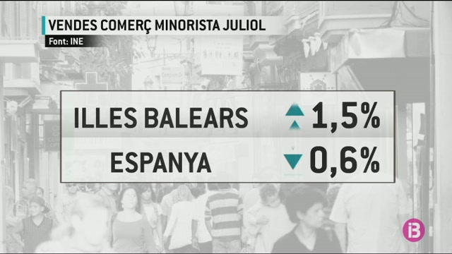 Pugen+les+vendes+del+comer%C3%A7+al+detall+a+Balears+segons+l%27INE