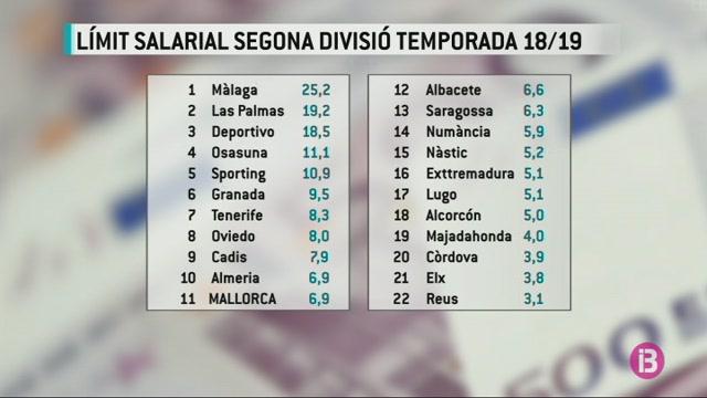 El+Mallorca+t%C3%A9+6%279+milions+d%27euros+de+l%C3%ADmit+salarial