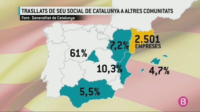 117+empreses+catalanes+estan+instal%C2%B7lades+a+les+Balears+despr%C3%A9s+de+l%271-O