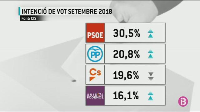 El+PSOE+s%27afian%C3%A7a+en+la+primera+posici%C3%B3+en+l%27enquesta+del+CIS