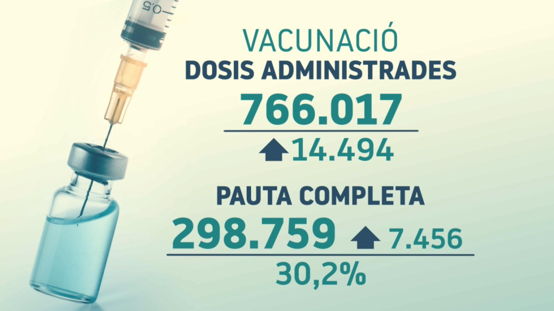 La+meitat+de+la+poblaci%C3%B3+diana+de+Balears+ja+est%C3%A0+vacunada+amb+almanco+una+dosi