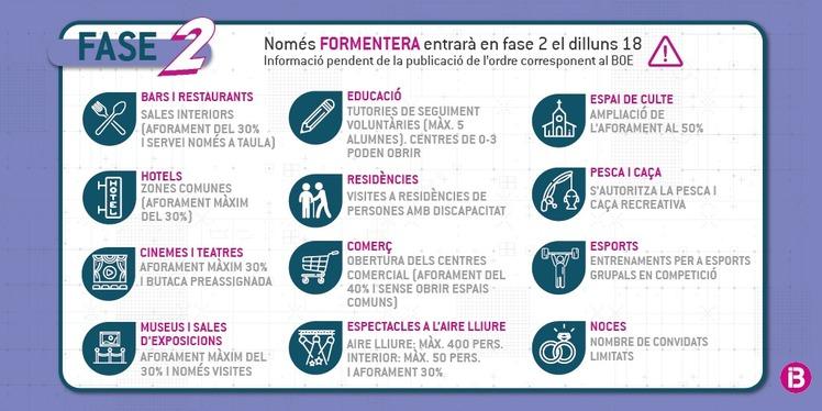 Formentera+transita+a+la+Fase+2+a+partir+del+pr%C3%B2xim+dilluns