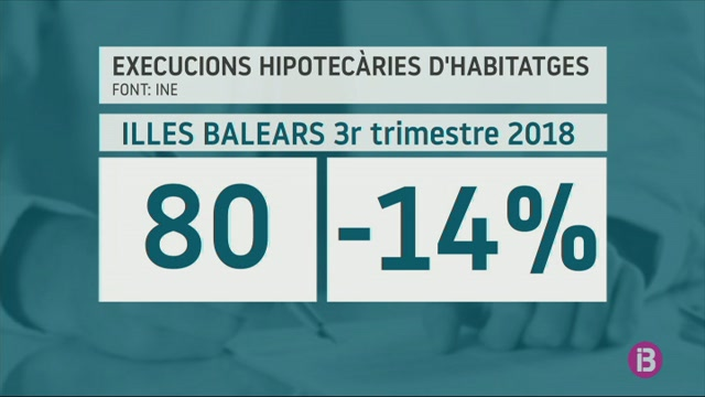 Es+redueix+un+14%25+els+desnonaments+durant+el+tercer+trimestre+a+les+Balears