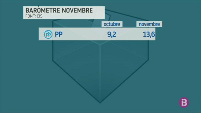 El+PSOE+guanyaria+les+eleccions+generals%2C+segons+el+CIS