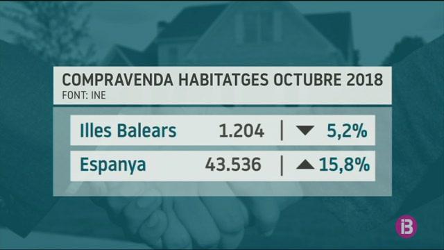 Baixa+un+5%25+la+compravenda+d%27habitatges+a+les+Illes+a+l%27octubre