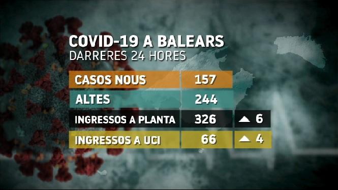 157+nous+casos+COVID-19+a+les+Balears