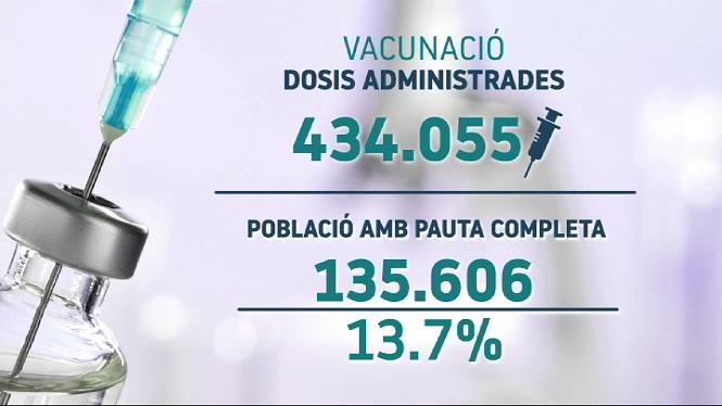 La+xifra+de+persones+amb+la+pauta+de+vacunaci%C3%B3+completa+a+Balears+supera+les+135.000