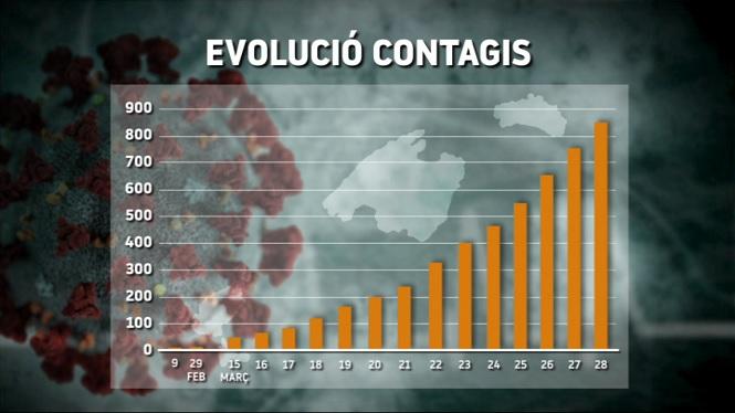 Nou+r%C3%A8cord+de+contagis+de+COVID-19+a+les+Balears