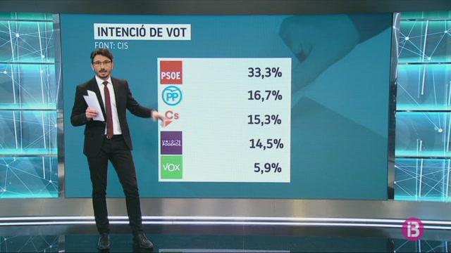 El+CIS+pronostica+una+%C3%A0mplia+vict%C3%B2ria+del+PSOE+amb+el+doble+de+suport+que+el+PP