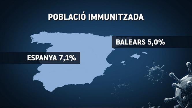 Les+Balears%2C+la+comunitat+a+la+cua+de+la+vacunaci%C3%B3