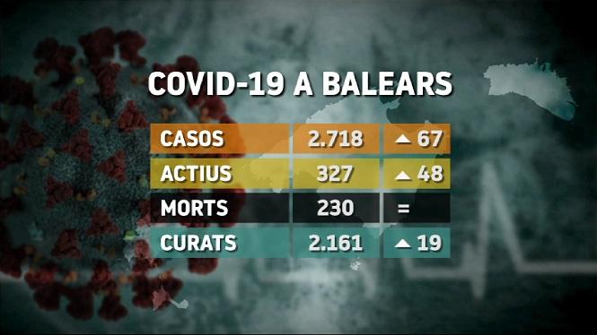Balears+suma+67+positius+m%C3%A9s+per+coronavirus+durant+el+cap+de+setmana