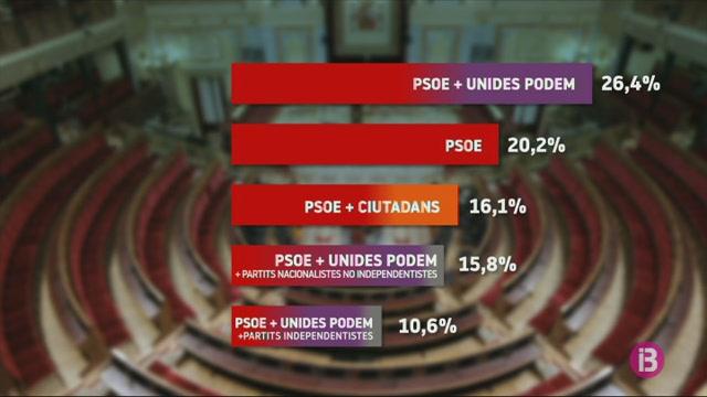 Un+26%2C5%25+dels+espanyols+volen+que+Podem+entri+al+govern+espanyol