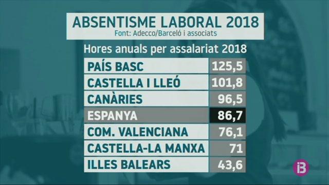 Creix+l%27absentisme+laboral+a+les+Balears