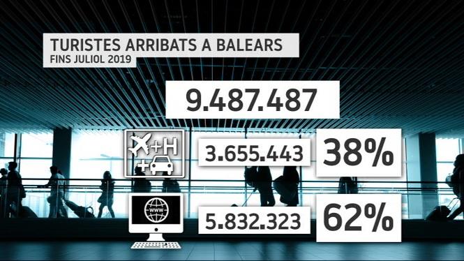La+contractaci%C3%B3+de+paquets+vacacionals+va+a+la+baixa+a+les+Balears