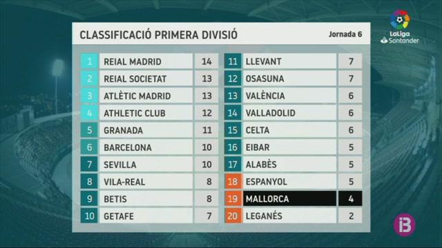 El+Mallorca+entra+en+descens+per+primera+vegada+en+la+temporada