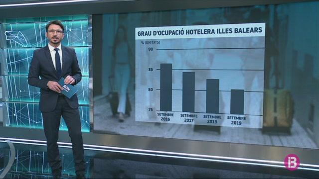 Baixen+les+pernoctacions+i+l%27ocupaci%C3%B3+hotelera+a+les+Illes+Balears++durant+el+setembre