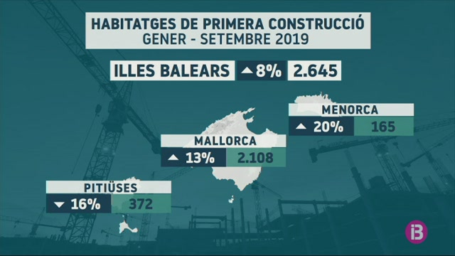 Augmenta+un+8%25+el+visat+d%27habitatges+a+les+Balears+fins+al+setembre+per+les+HPO