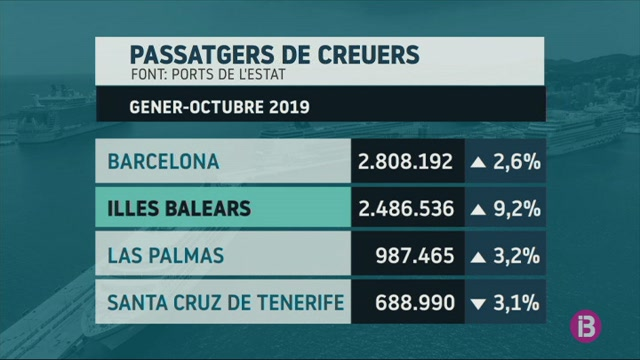 Els+ports+de+les+Balears+han+rebut+2%2C5+milions+de+creueristes+enguany