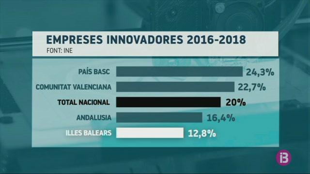 Balears%2C+la+comunitat+amb+menys+empreses+innovadores
